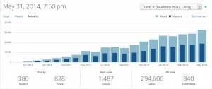 2 Year Pageview Stats, Build Subscribers to your Travel Blog