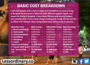 Basic Cost Analysis, Cost of living in Bangkok on a budget, sukhumvit area